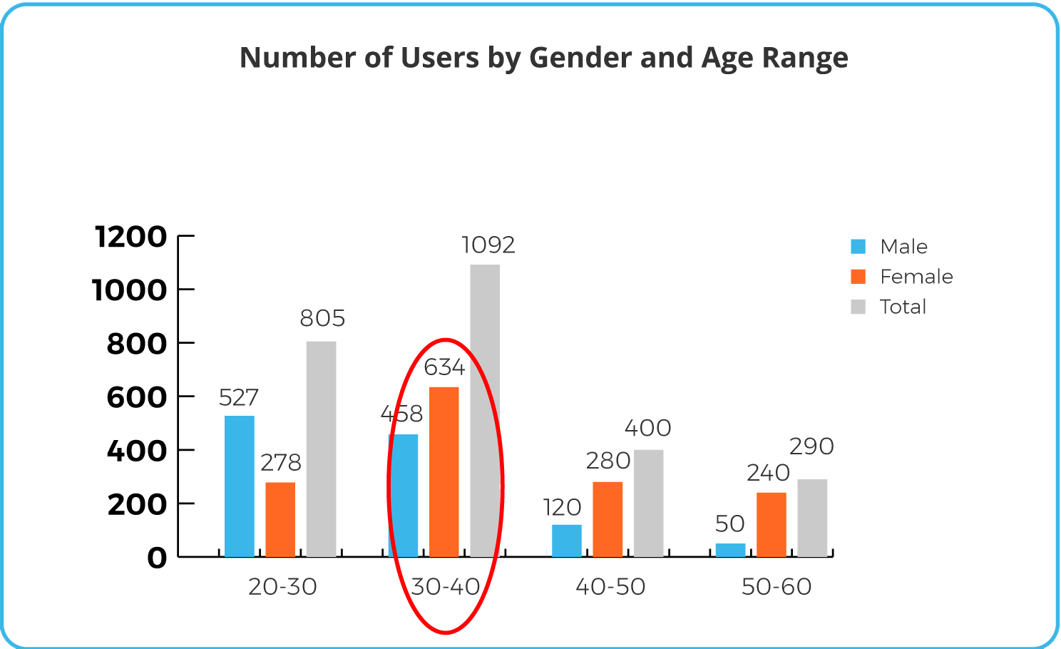 customer gender and age graph
