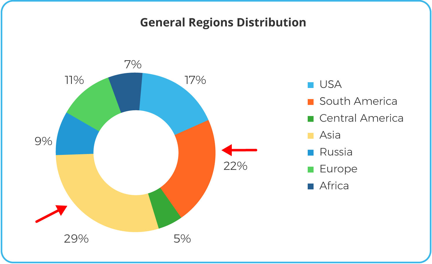 customer distribution by region